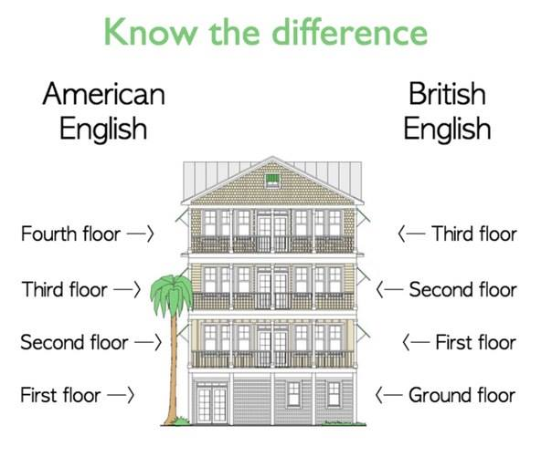 Essential Differences Between American And British English